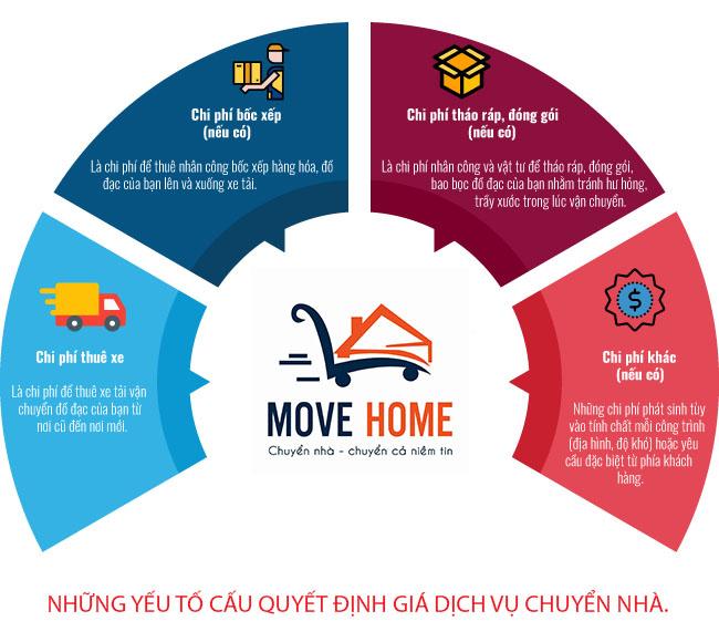 Cách tính giá dịch vụ chuyển nhà trọn gói